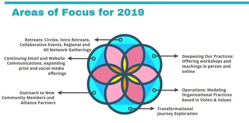 Wisdom & Money Plan for 2019